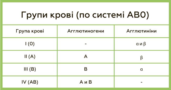 Система АВ0
