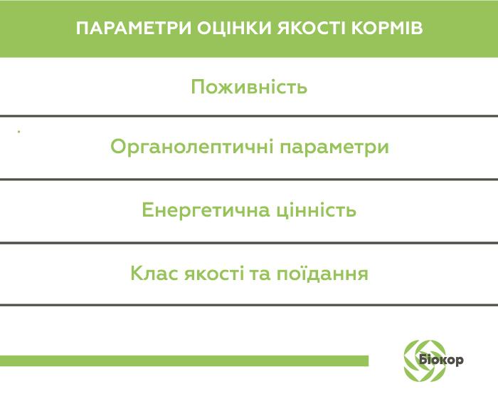 Параметри оцінки якості кормів