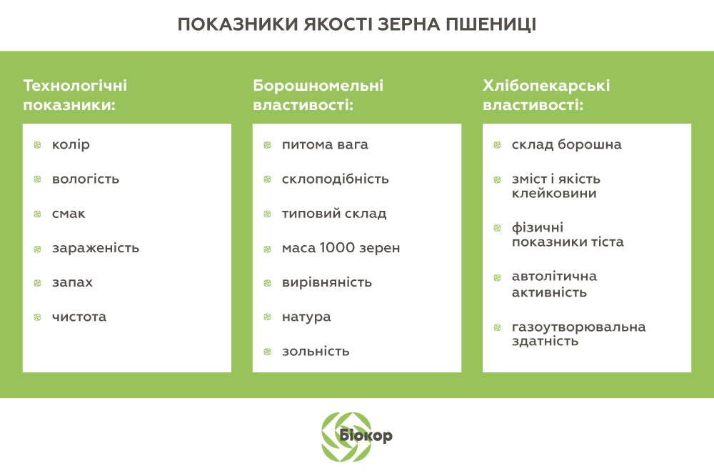 Показники якості зерна